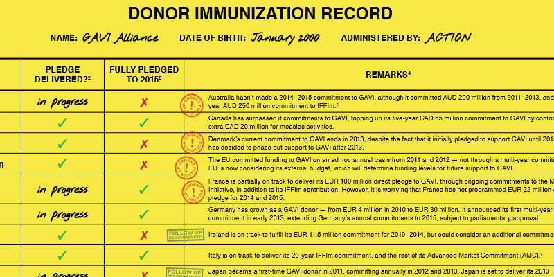 Country performance towards the GAVI Alliance – Donor Immunisation Record